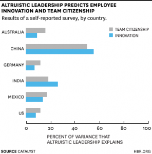 altruistic-leadership-predicts-employee-innovation-and-team-citizenship